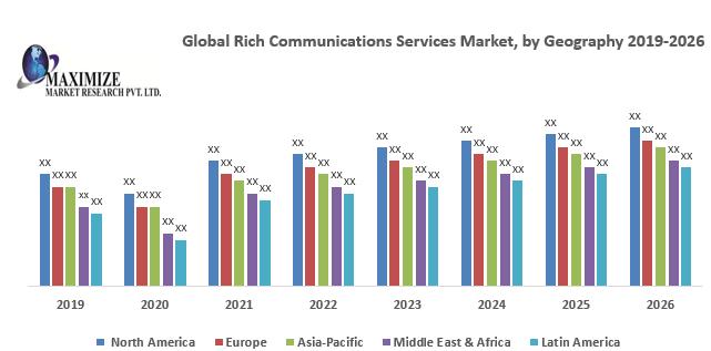 Global Rich Communications Services Market