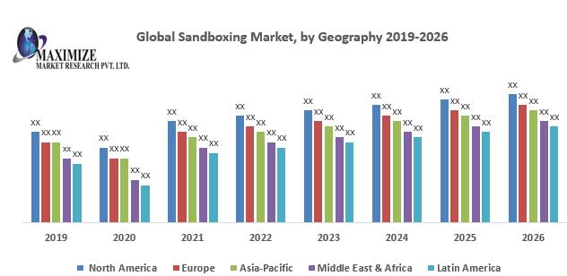Global Sandboxing Market