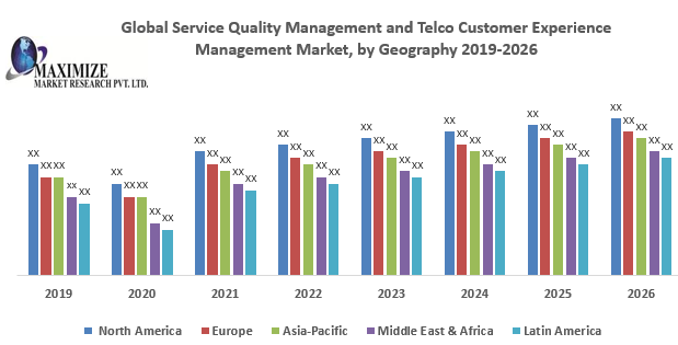 Global Service Quality Management and Telco Customer Experience Management Market
