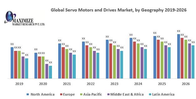 Global Servo Motors and Drives Market