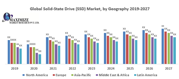 Global Solid-State Drive (SSD) Market 1