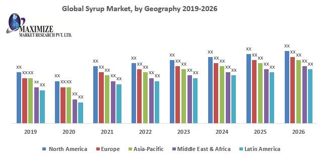 Global Syrup Market