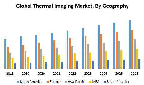 Global Thermal Imaging Market