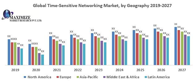 Global Time-Sensitive Networking Market