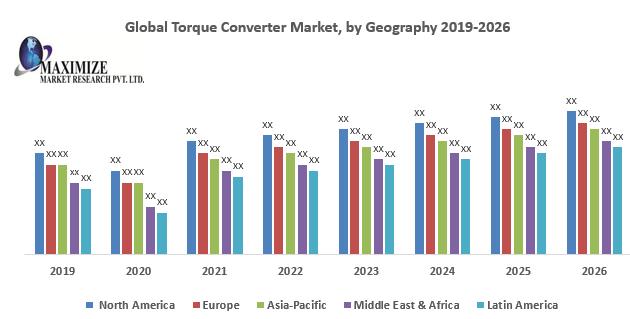 Global Torque Converter Market