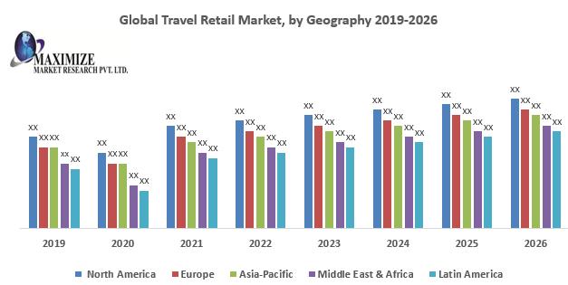 Global Travel Retail Market