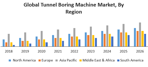 Global Tunnel Boring Machine Market