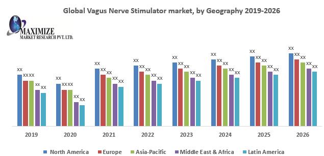 Global Vagus Nerve Stimulator marke