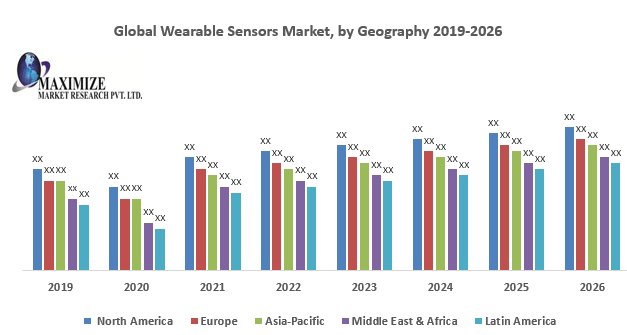 Global Wearable Sensors Market