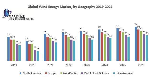 Global Wind Energy Market