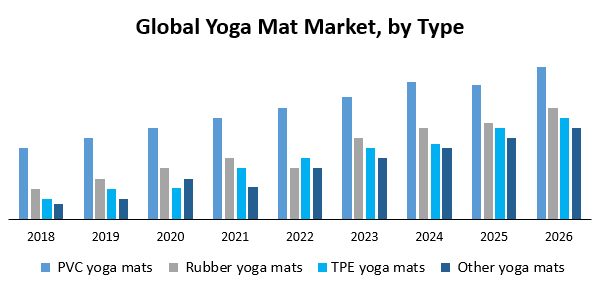 Global Yoga Mat Market Industry Analysis And Forecast 2019 2026