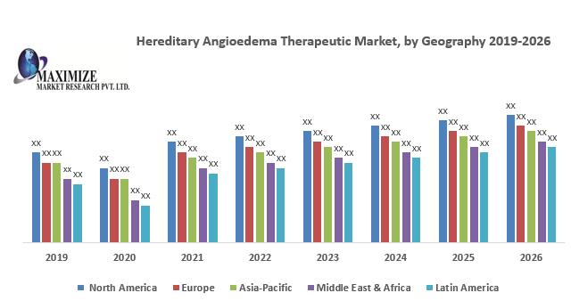 Hereditary Angioedema Therapeutic Market