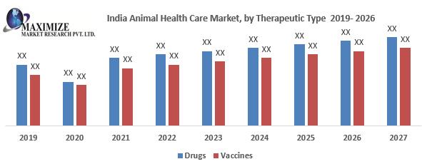 India Animal Health Care Market