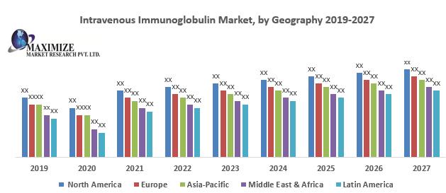 Intravenous Immunoglobulin Market