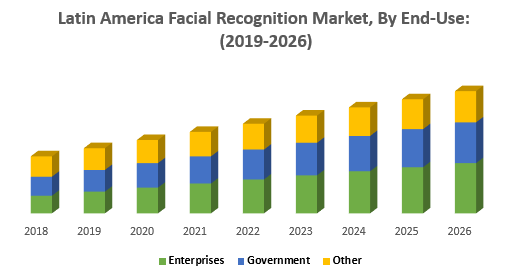 Latin America Facial Recognition Market, By End-Use