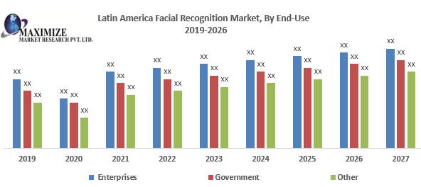 Latin America Facial Recognition Market