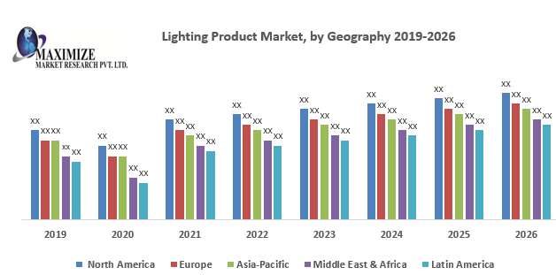 Lighting Product Market