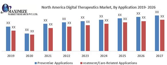 North America Digital Therapeutics Market