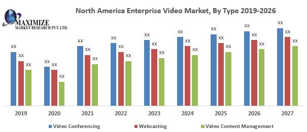 North America Enterprise Video Market