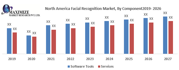 North America Facial Recognition Market