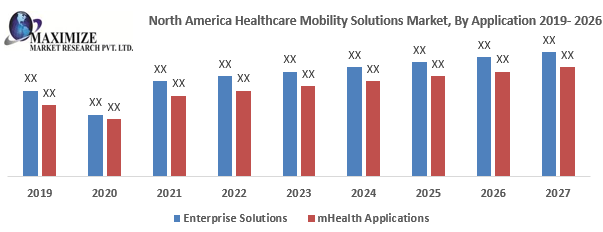 North America Healthcare Mobility Solutions Market