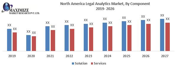 North America Legal Analytics Market