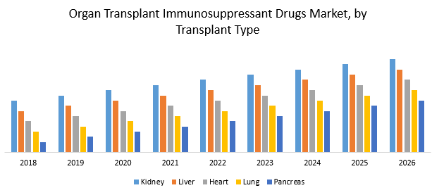 Organ Transplant Immunosuppressant Drugs Market