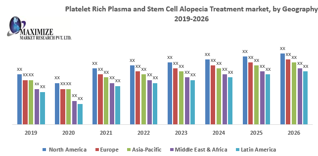 Platelet Rich Plasma and Stem Cell Alopecia Treatment market