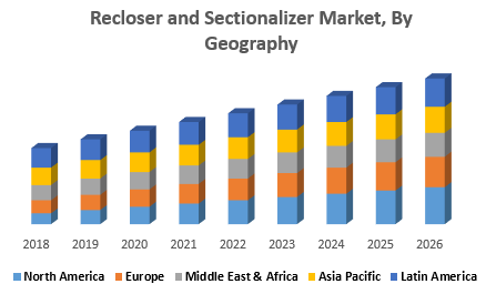 Recloser and Sectionalizer Market, By Geography