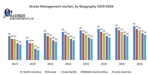 Stroke Management market