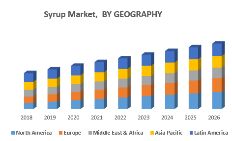 Syrup Market,  BY GEOGRAPHY