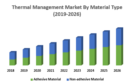 Thermal Management Market By Material Type