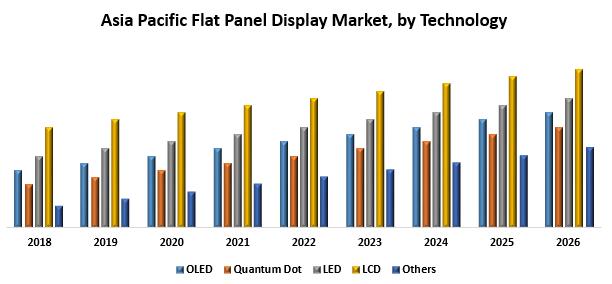 Asia Pacific Flat Panel Displays Market