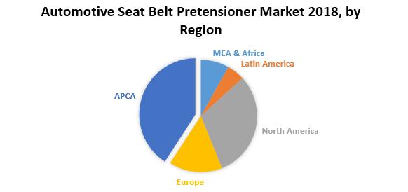 Automotive Seat Belt Pretensioner Market