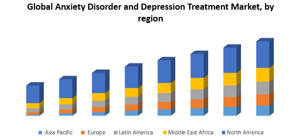 Global Anxiety Disorder and Depression Treatment Market