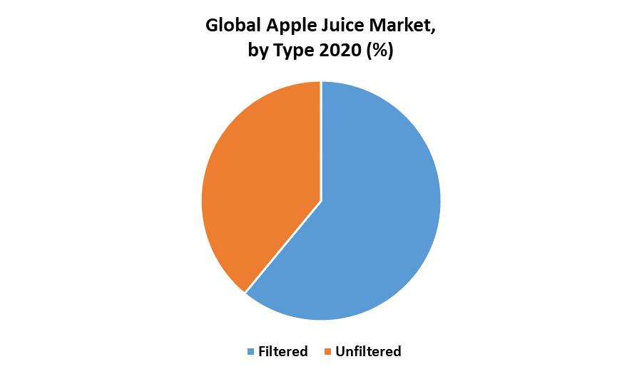 Global Apple Juice Market