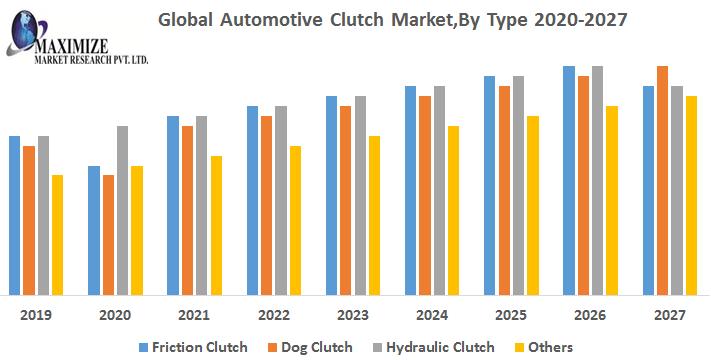Global-Automotive-Clutch-Market-1.png