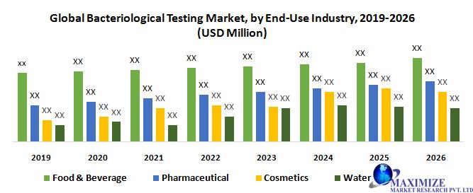 Global Bacteriological Testing Market