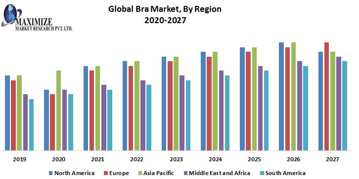 Global-Bra-Market-By-Region.png