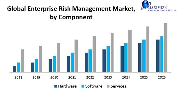 Global Enterprise Risk Management Market