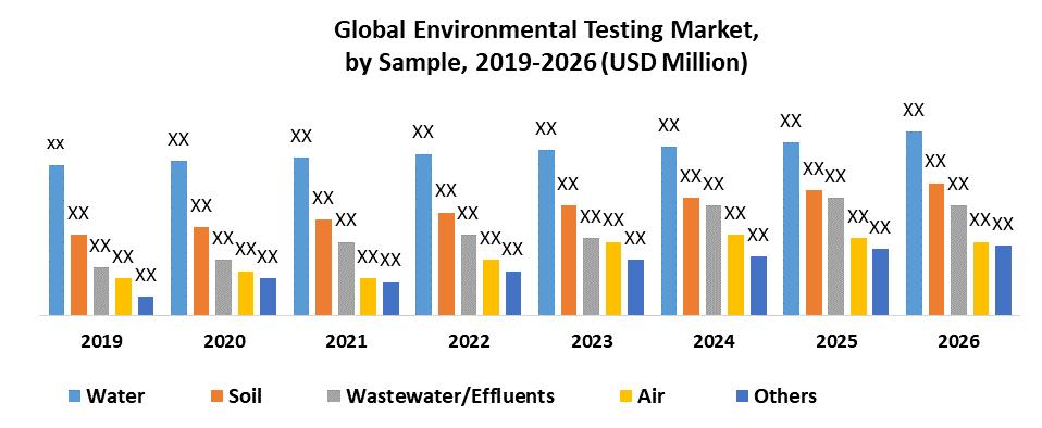 Global Environmental Testing Market by Sample