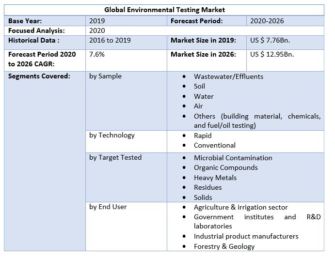 Global Environmental Testing Market by Scope