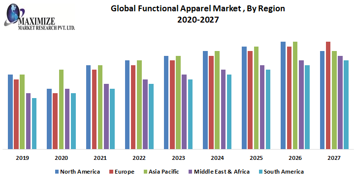 This image has an empty alt attribute; its file name is Global-Functional-Apparel-Market-1.png
