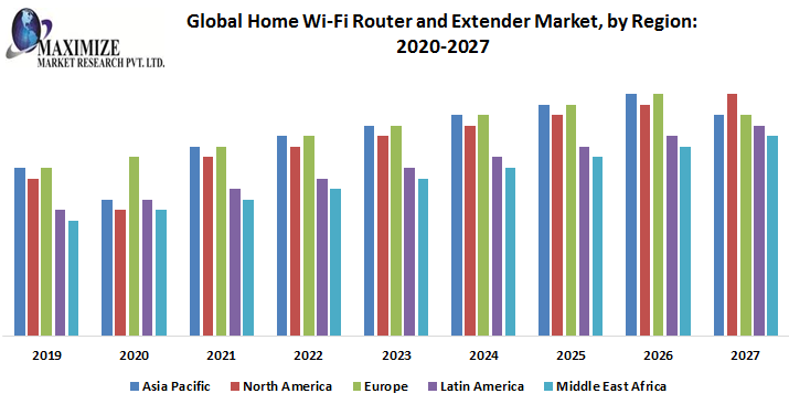 Global-Home-Wi-Fi-Router-and-Extender-Market-by-Region.png