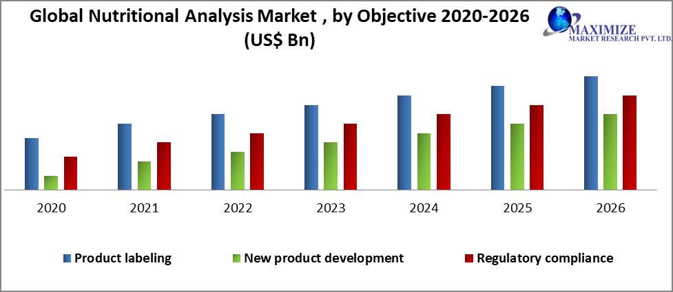 Global Nutritional Analysis Market
