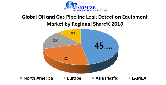 Global Oil and Gas Pipeline Leak Detection Equipment Market