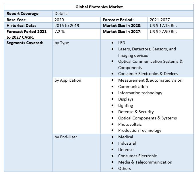 Global Photonics Market