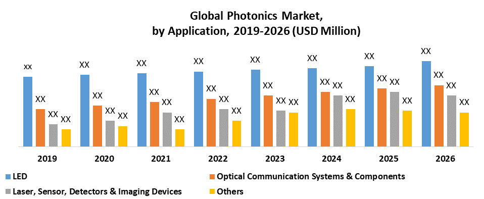 Global Photonics Market by Application
