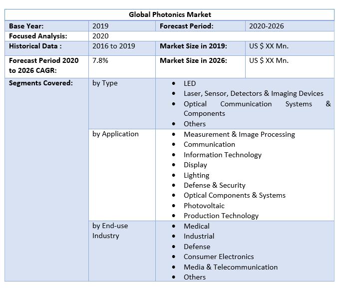 Global Photonics Market by Scope