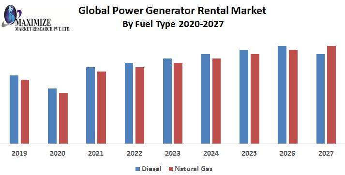 Global-Power-Generator-Rental-Market